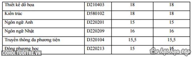 Nhiều ngành tại HUTECH lấy điểm NV1 cao hơn điểm sàn