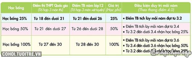 UEF nhận hồ sơ xét tuyển học bạ lớp 12 đến 20-7