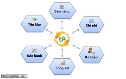 Phần mềm quản lý doanh nghiệp Táo Quân