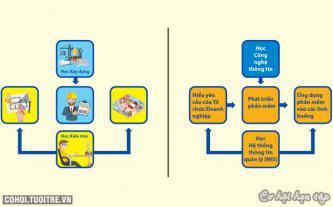 Hiểu về ngành Giám đốc thông tin (CIO) của kỷ nguyên số 4.0