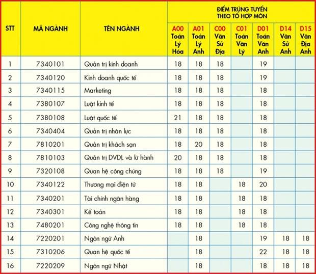UEF công bố điểm theo phương thức xét tuyển học bạ đợt 1