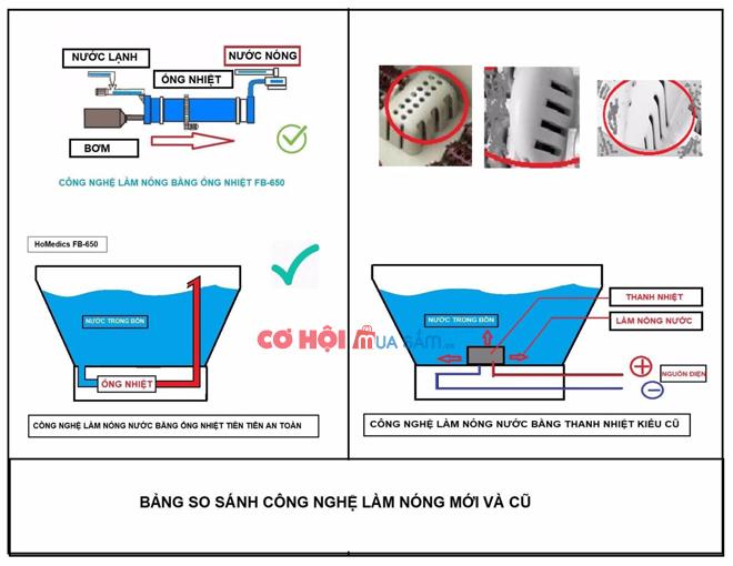 Bồn ngâm chân cao cấp con lăn tự động HoMedics FB-650