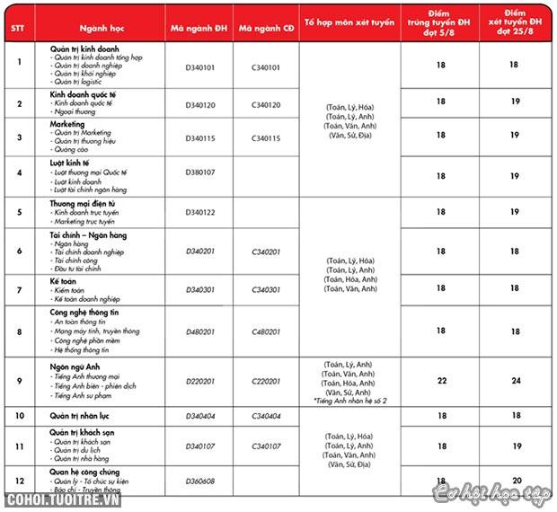 Mức điểm xét tuyển học bạ THPT của UEF tăng 2 điểm