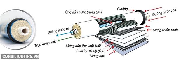 Máy lọc nước RO nóng lạnh 2 vòi KANGAROO KG10A3