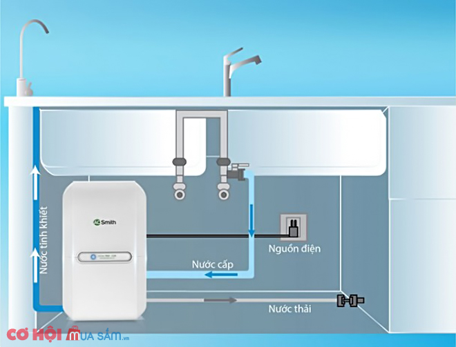 Máy lọc nước A. O. Smith M1