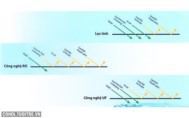 Hấp dẫn - máy lọc nước Hàn Quốc tặng kèm lõi lọc
