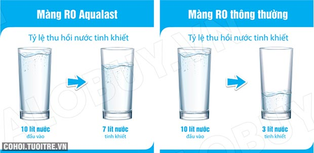 Máy lọc nước RO KAROFI OPTIMUS s1 O-s129/A (Lõi ORP)