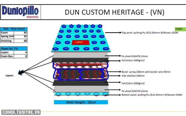 Nệm lò xo Dunlopillo - Heritage
