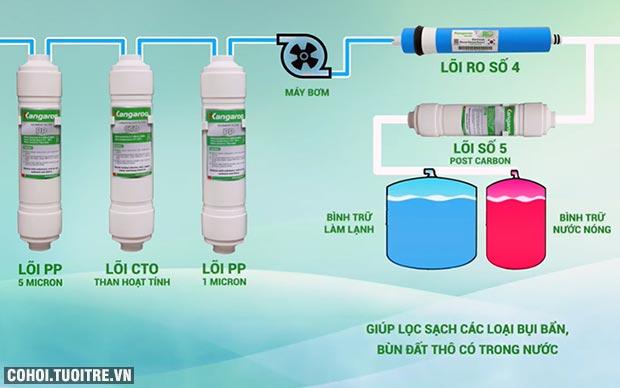 Máy lọc nước RO nóng lạnh 2 vòi KANGAROO KG61A3