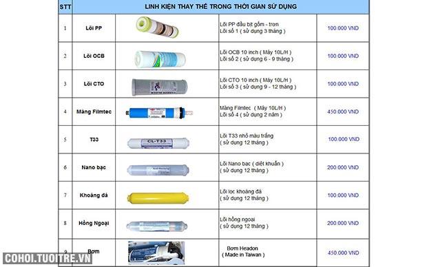 Lõi lọc nước RO FujiE nano bạc số 6